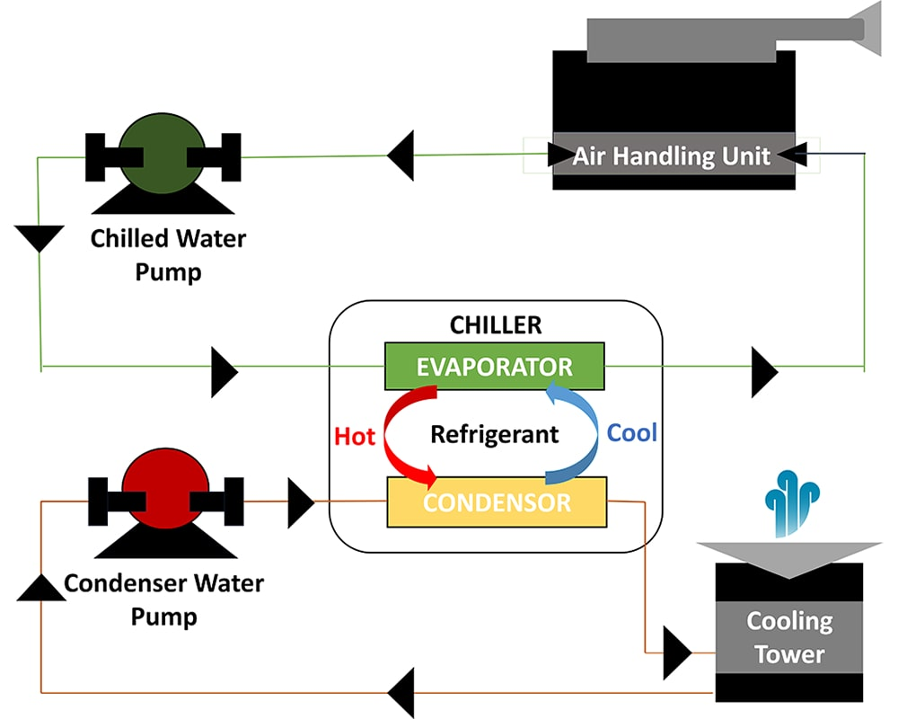 Illustrated diagram of how a chiller system works