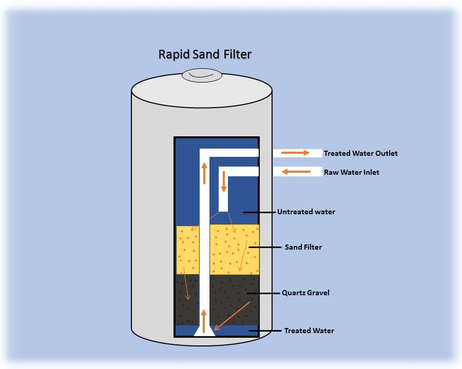 Illustrated diagram of a rapid sand filter