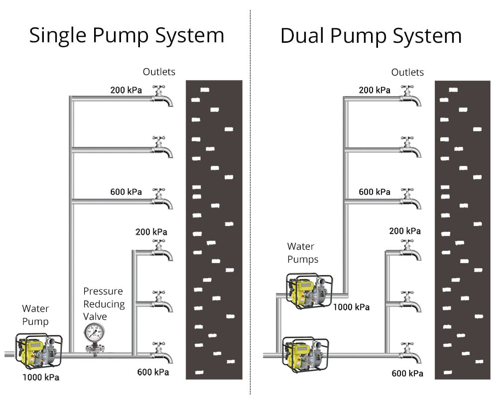 single and multiple pump system designs for apartment building